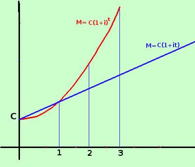 Interesse composto: cos'è e qual è la formula per calcolarlo ...